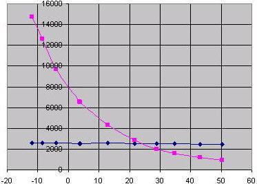 barometrischer höhenmesser funktion